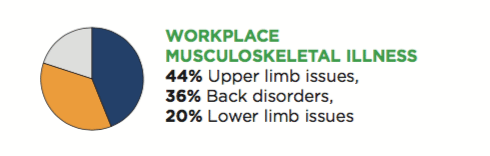 Workplace wellbeing musculoskeletal issues
