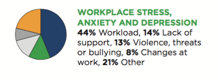 Statistics on workplace wellbeing stress, anxiety and depression